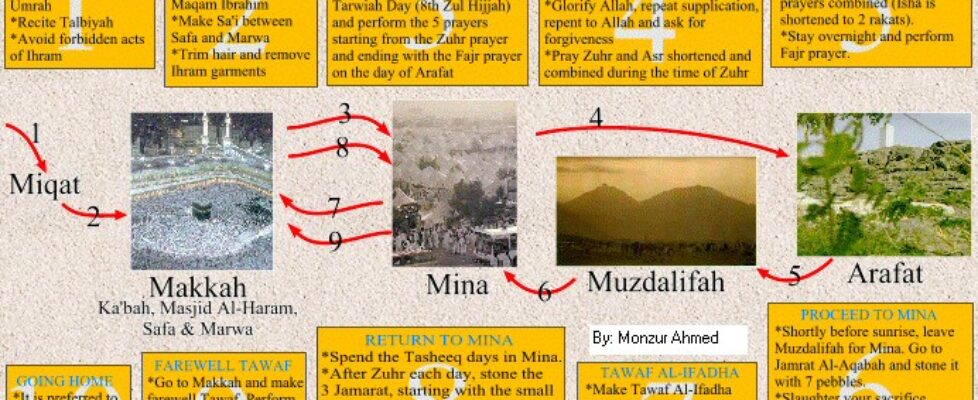 Hajj-steps-with-site-pictures1